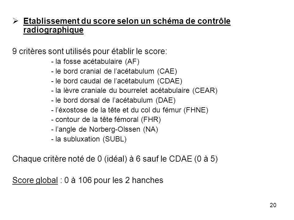 Etablissement du score selon un schéma de contrôle radiographique