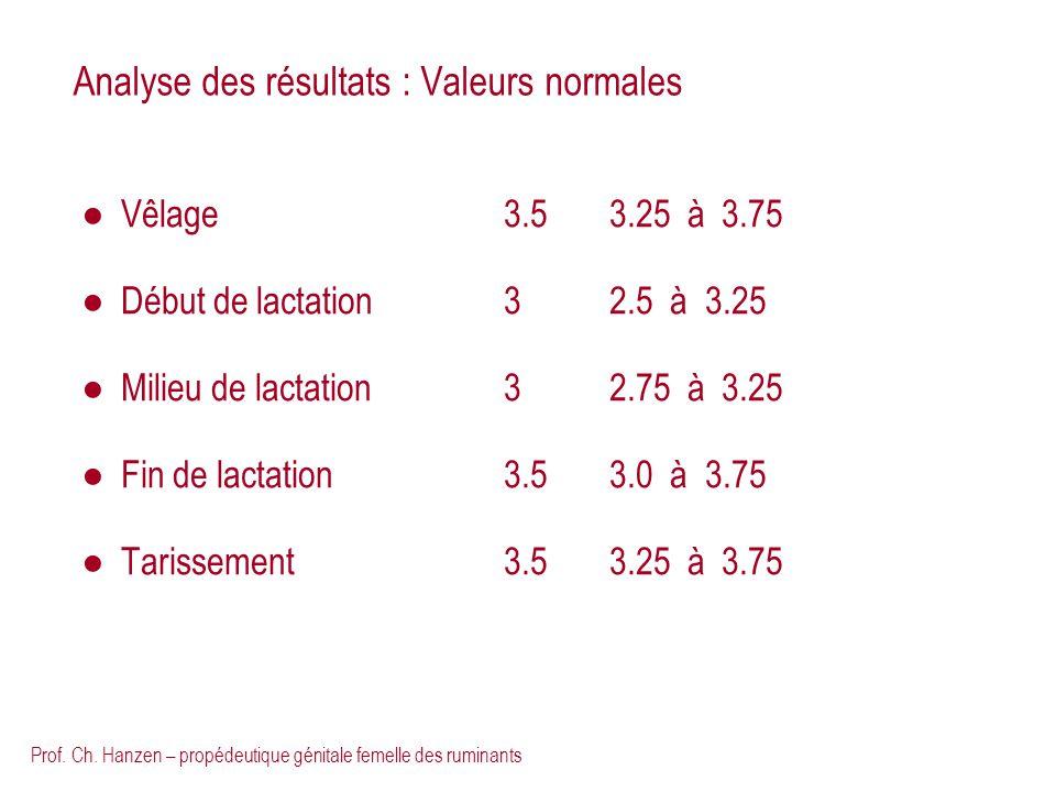 Analyse des résultats : Valeurs normales