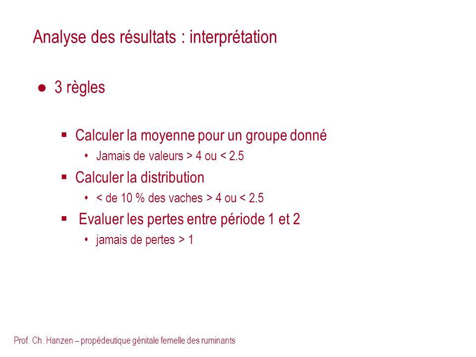 Analyse des résultats : interprétation
