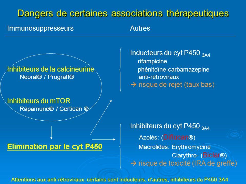 Dangers de certaines associations thérapeutiques