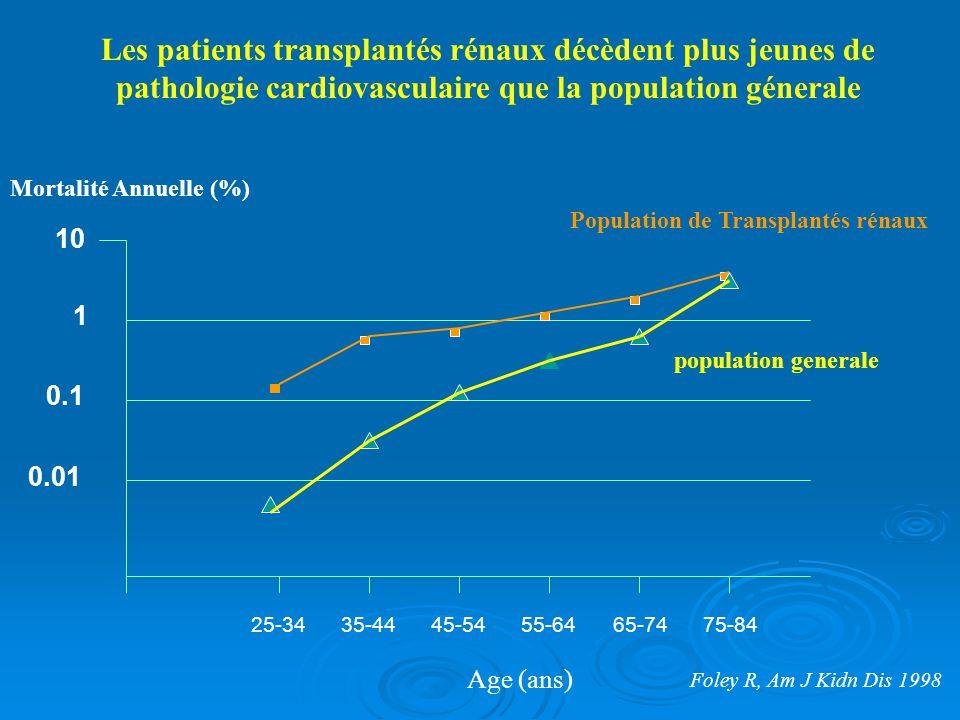 Les patients transplantés rénaux décèdent plus jeunes de pathologie cardiovasculaire que la population génerale