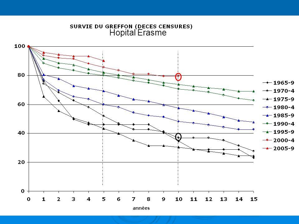 Hopital Erasme Diminution de pertes de greffes précoces graces surtout aux immunosuppresseurs actuels puissants.