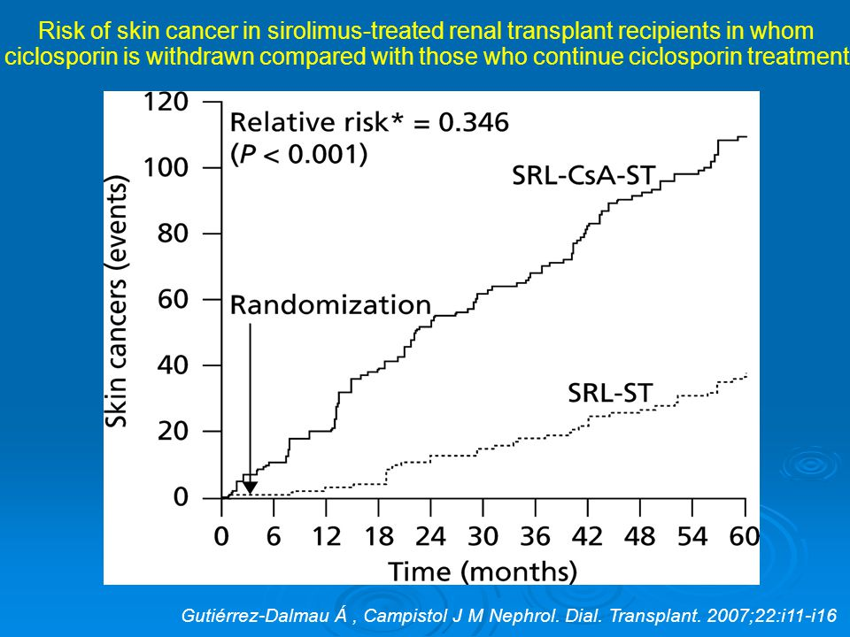 Risk of skin cancer in sirolimus-treated renal transplant recipients in whom ciclosporin is withdrawn compared with those who continue ciclosporin treatment