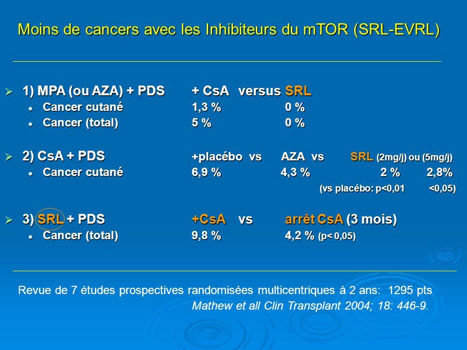 Moins de cancers avec les Inhibiteurs du mTOR (SRL-EVRL)