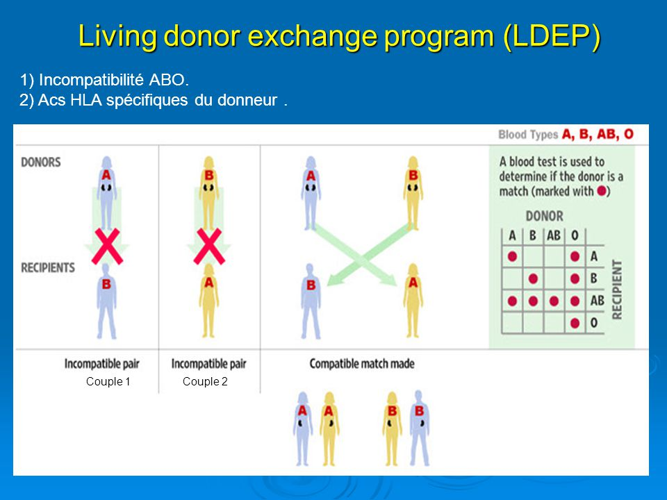 Living donor exchange program (LDEP)