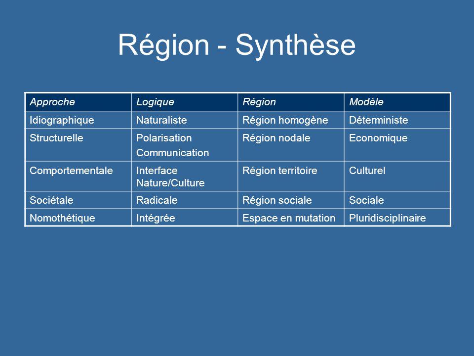 Région - Synthèse Approche Logique Région Modèle Idiographique