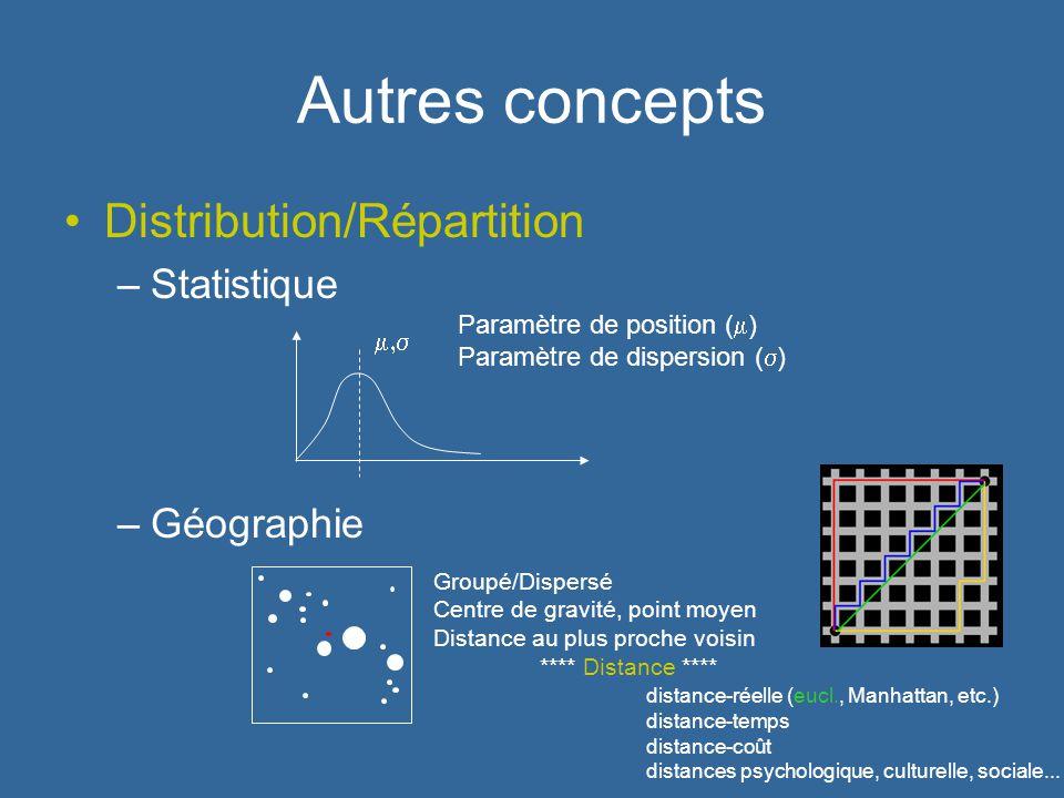 Autres concepts Distribution/Répartition Statistique Géographie
