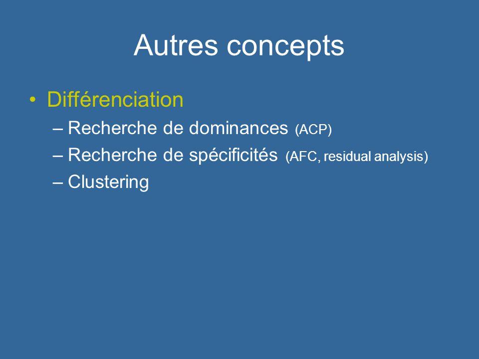 Autres concepts Différenciation Recherche de dominances (ACP)