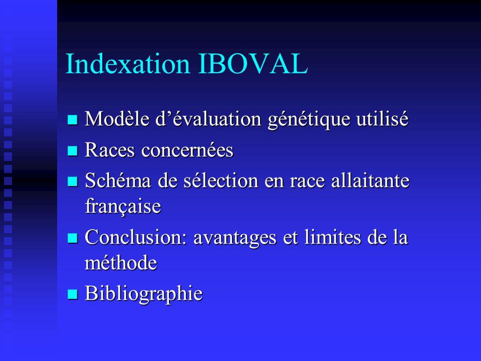 Indexation IBOVAL Modèle d'évaluation génétique utilisé