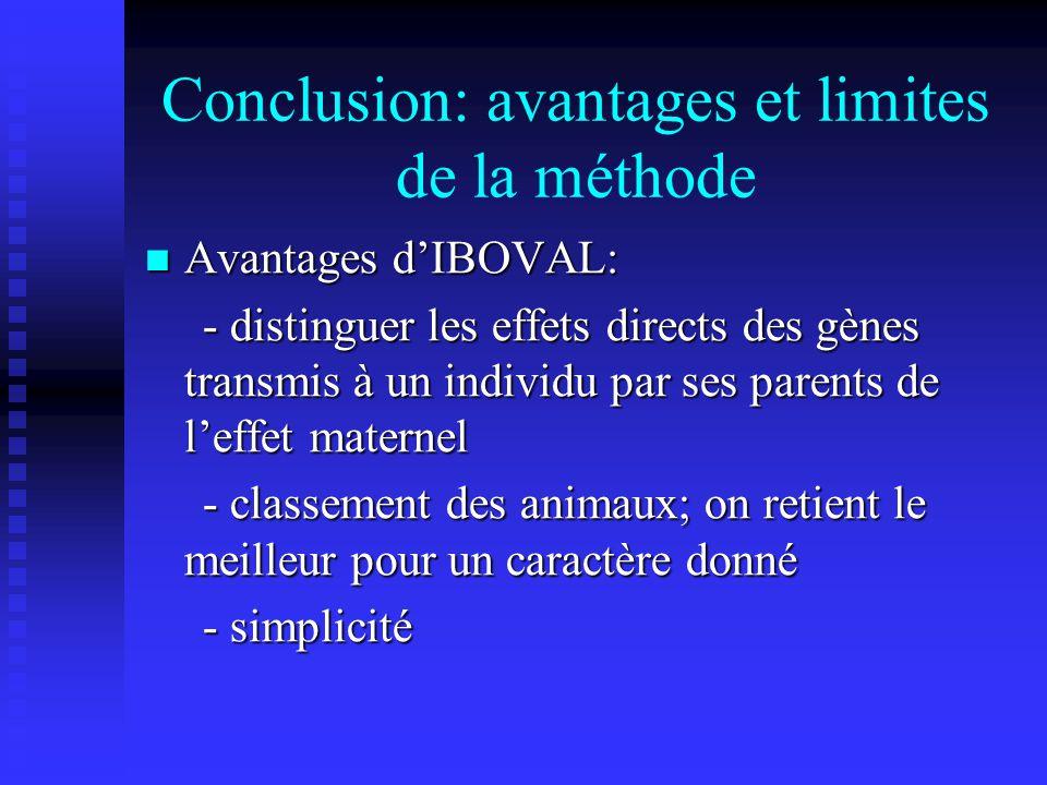 Conclusion: avantages et limites de la méthode