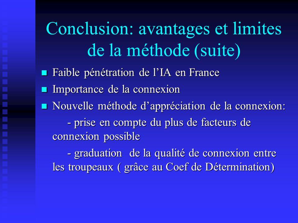 Conclusion: avantages et limites de la méthode (suite)