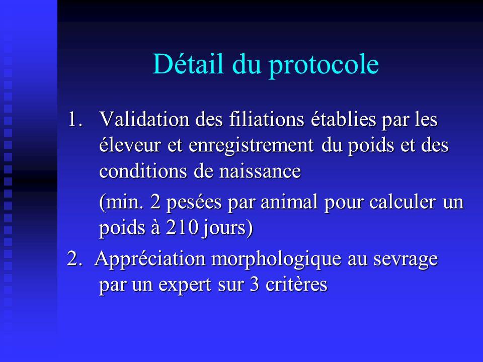 Détail du protocole 1. Validation des filiations établies par les éleveur et enregistrement du poids et des conditions de naissance.