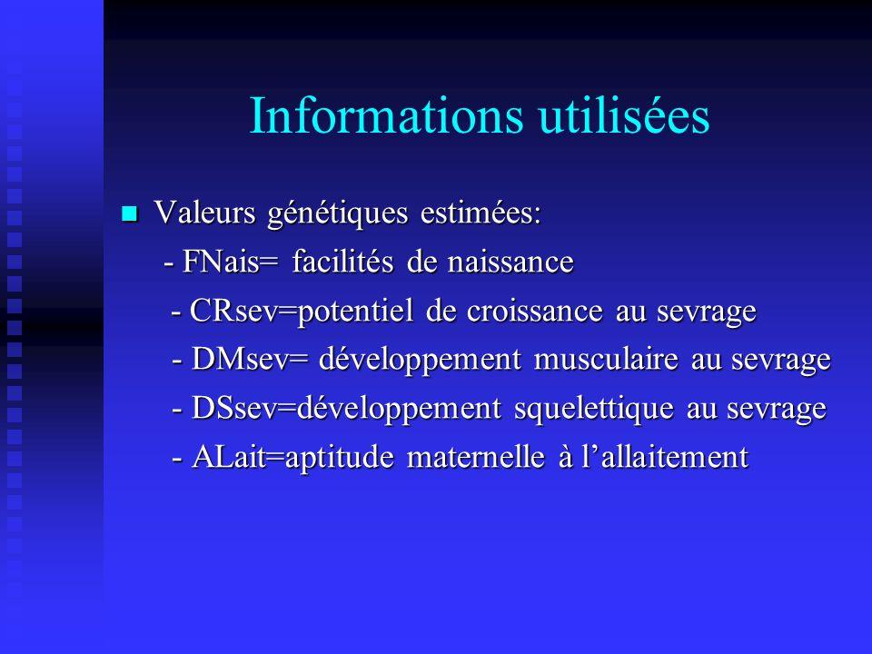 Informations utilisées