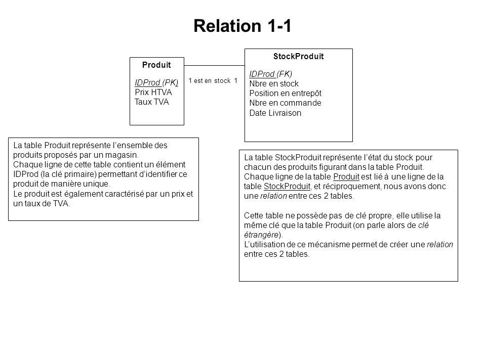 Relation 1-1 StockProduit Produit Nbre en stock Position en entrepôt