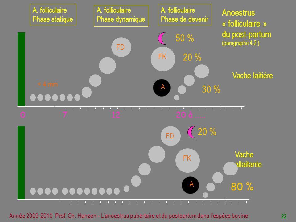 50 % 20 % 30 % 20 % 80 % Anoestrus « folliculaire » du post-partum