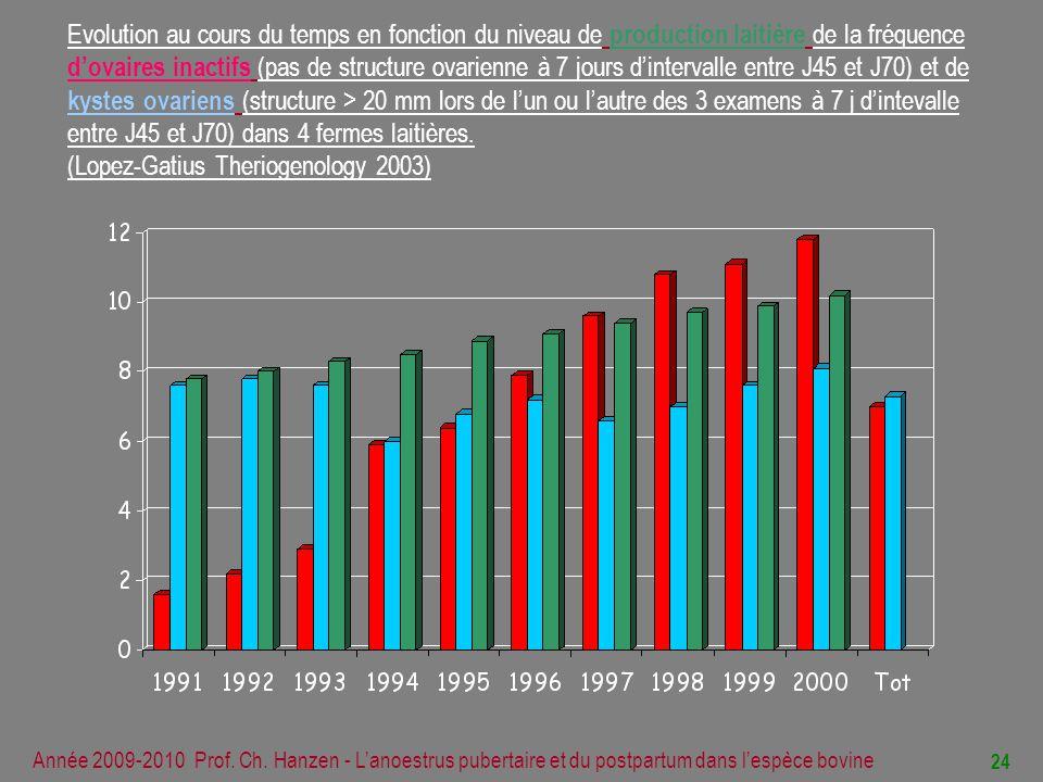 Evolution au cours du temps en fonction du niveau de production laitière de la fréquence d'ovaires inactifs (pas de structure ovarienne à 7 jours d'intervalle entre J45 et J70) et de kystes ovariens (structure > 20 mm lors de l'un ou l'autre des 3 examens à 7 j d'intevalle entre J45 et J70) dans 4 fermes laitières. (Lopez-Gatius Theriogenology 2003)