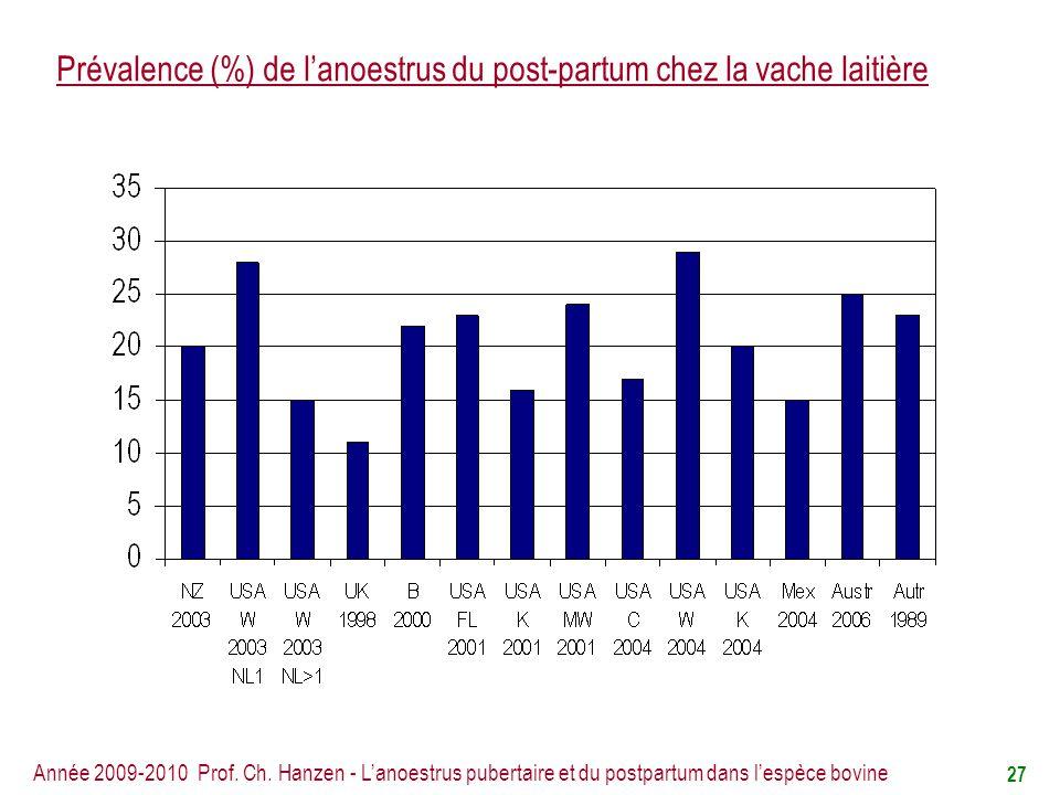 Prévalence (%) de l'anoestrus du post-partum chez la vache laitière