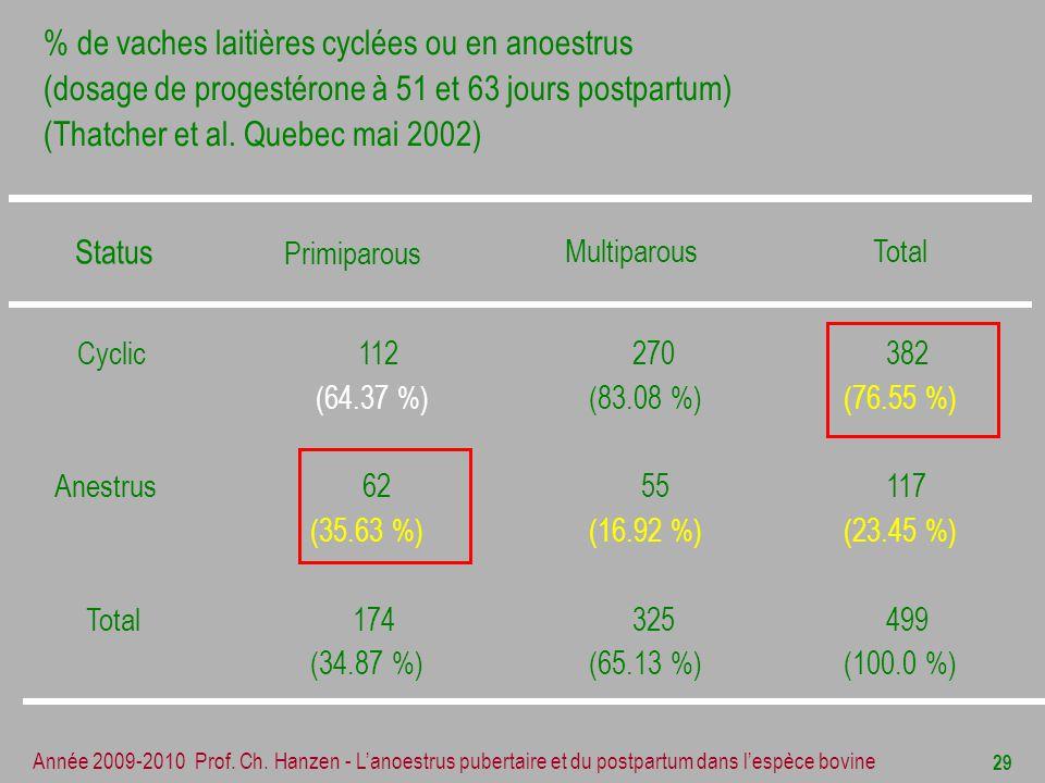 % de vaches laitières cyclées ou en anoestrus