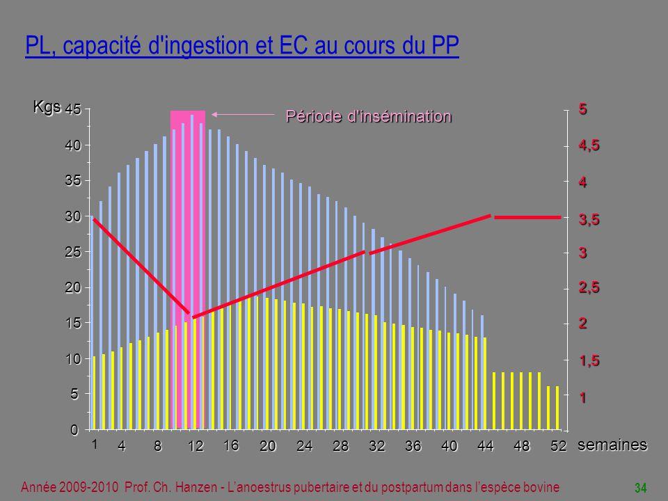 PL, capacité d ingestion et EC au cours du PP