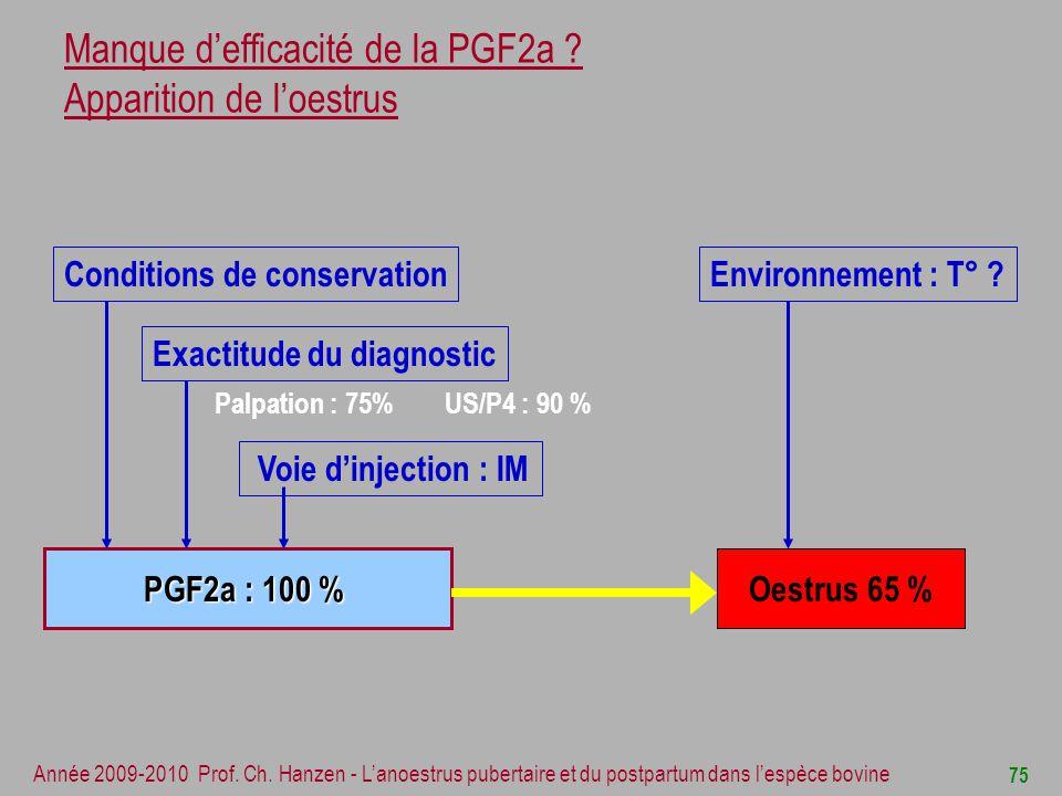 Manque d'efficacité de la PGF2a Apparition de l'oestrus