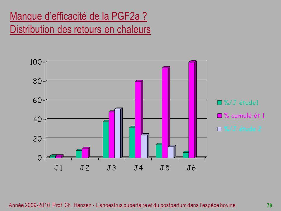 Manque d'efficacité de la PGF2a Distribution des retours en chaleurs