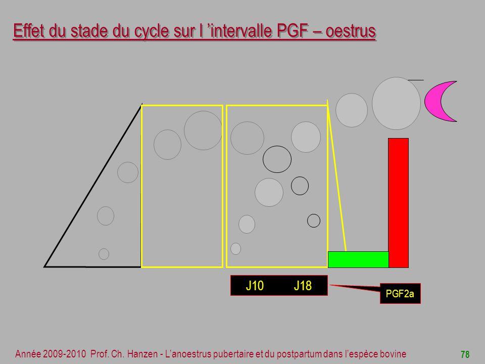 Effet du stade du cycle sur l 'intervalle PGF – oestrus