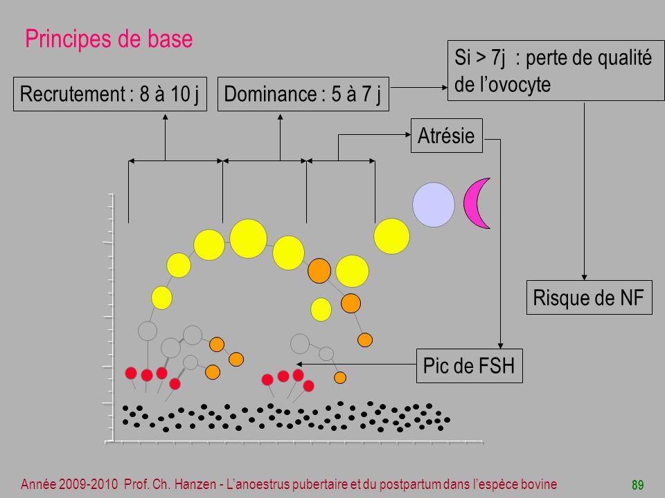 Principes de base Si > 7j : perte de qualité de l'ovocyte