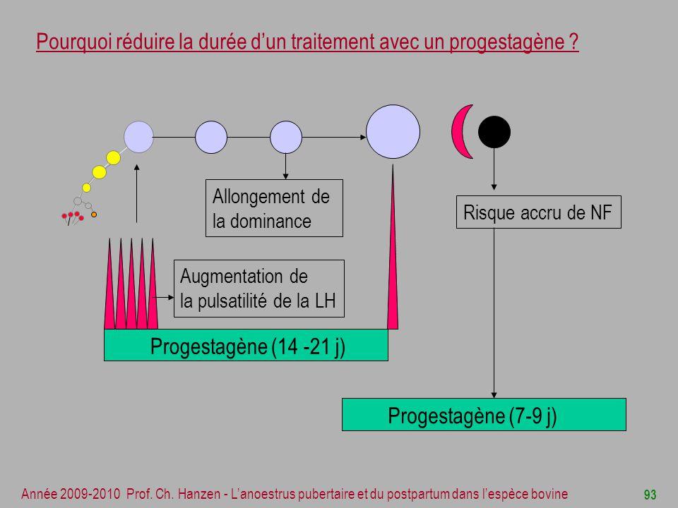 Pourquoi réduire la durée d'un traitement avec un progestagène