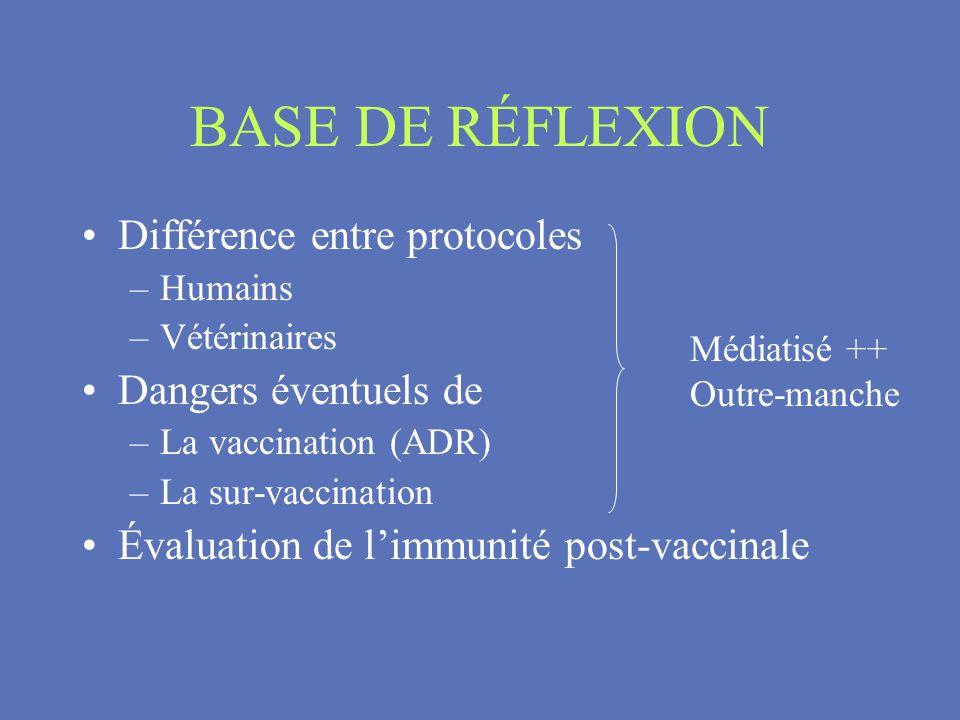 BASE DE RÉFLEXION Différence entre protocoles Dangers éventuels de