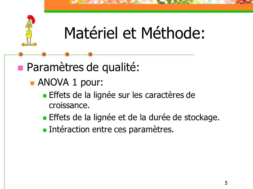 Matériel et Méthode: Paramètres de qualité: ANOVA 1 pour: