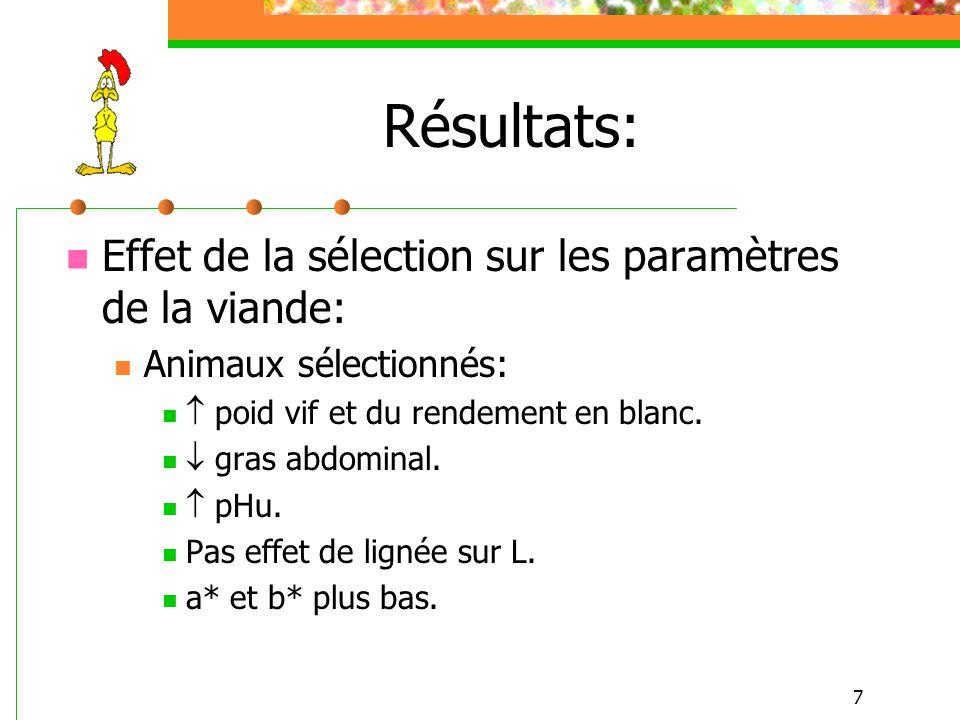 Résultats: Effet de la sélection sur les paramètres de la viande: