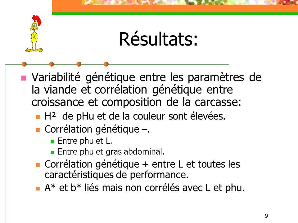 Résultats: Variabilité génétique entre les paramètres de la viande et corrélation génétique entre croissance et composition de la carcasse: