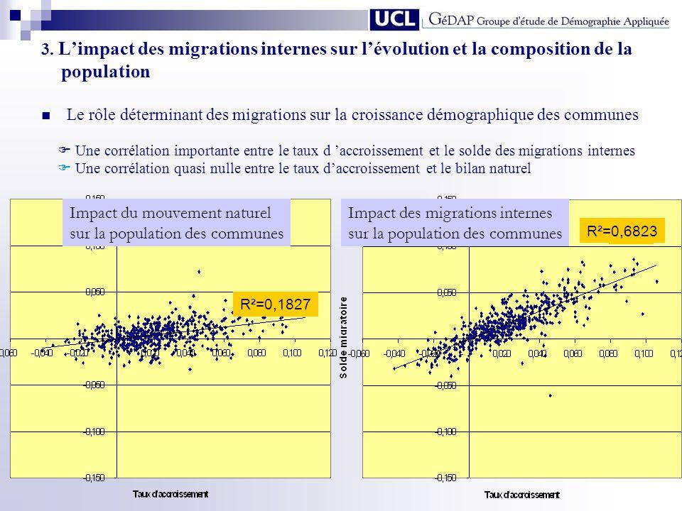 Impact du mouvement naturel sur la population des communes