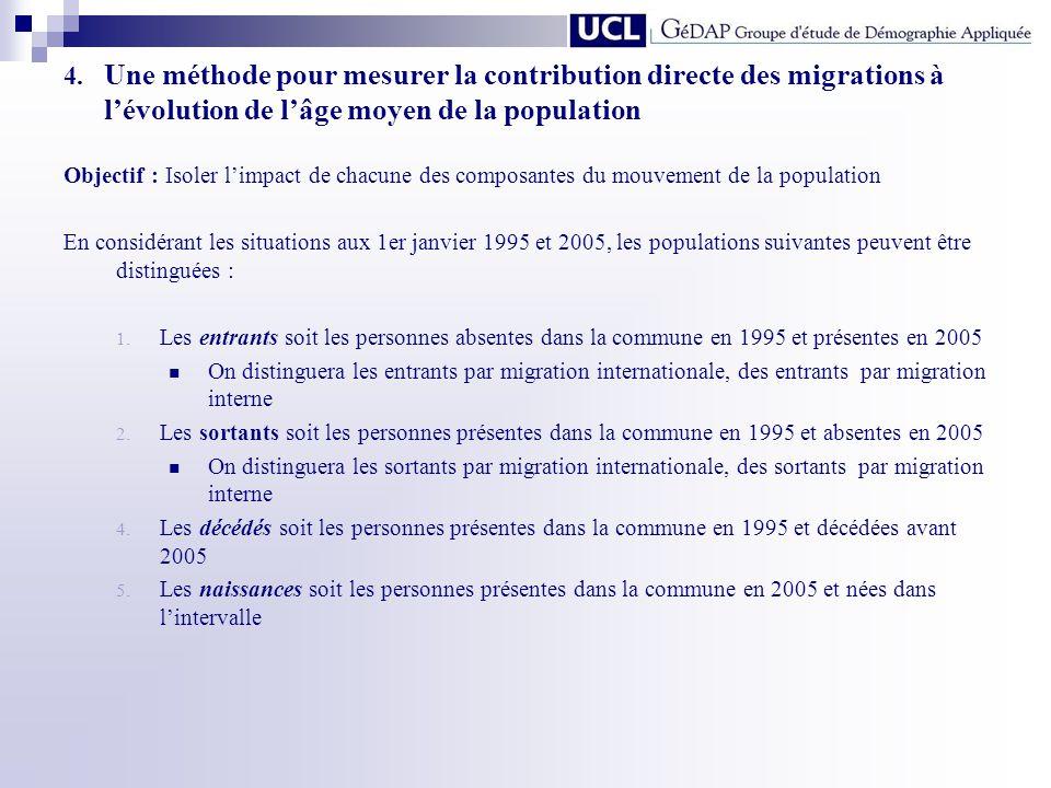 4. Une méthode pour mesurer la contribution directe des migrations à l'évolution de l'âge moyen de la population
