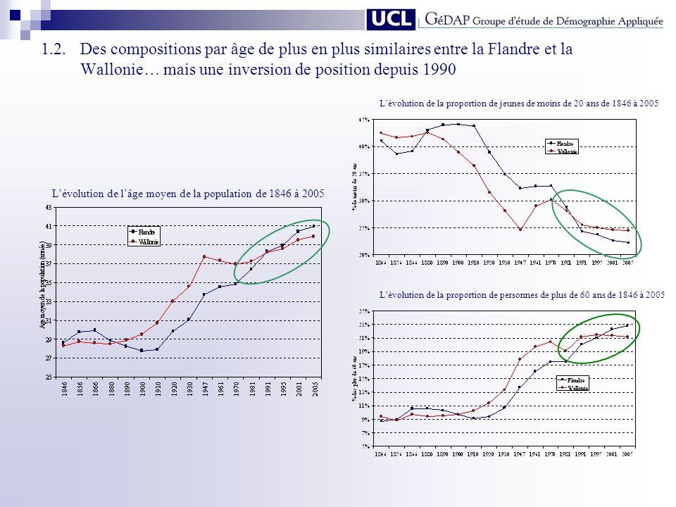 1.2. Des compositions par âge de plus en plus similaires entre la Flandre et la Wallonie… mais une inversion de position depuis 1990