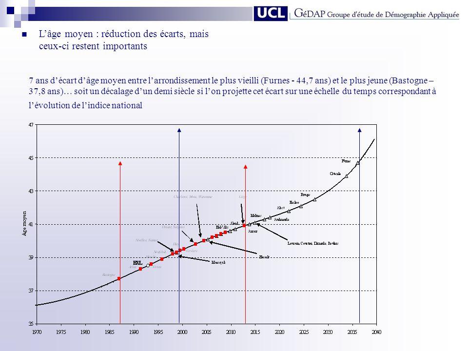 L'âge moyen : réduction des écarts, mais ceux-ci restent importants