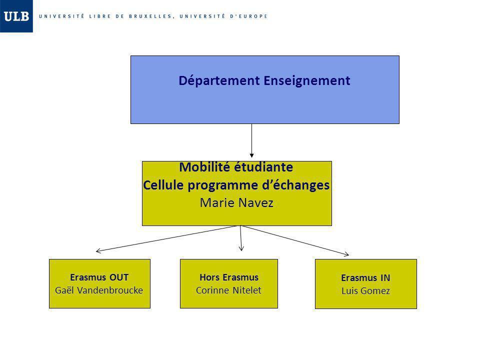 Département Enseignement Cellule programme d'échanges