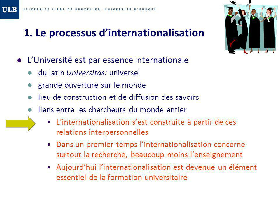 1. Le processus d'internationalisation