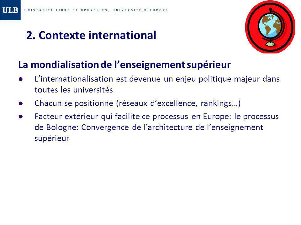 2. Contexte international