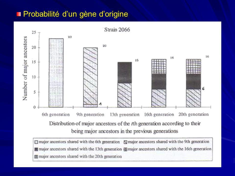 Probabilité d'un gène d'origine