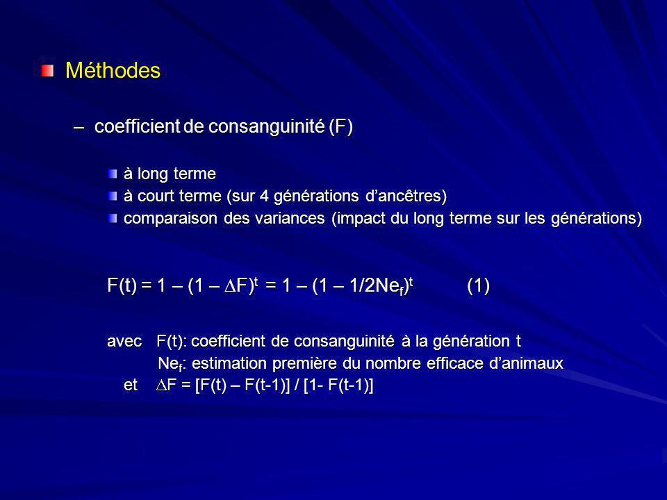 Méthodes coefficient de consanguinité (F)