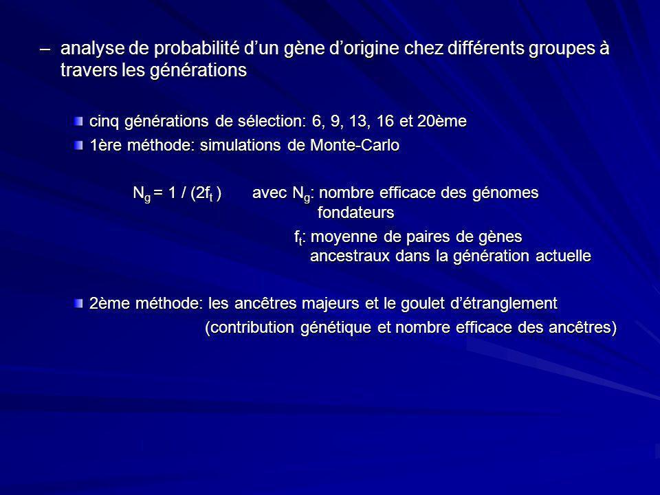 analyse de probabilité d'un gène d'origine chez différents groupes à travers les générations
