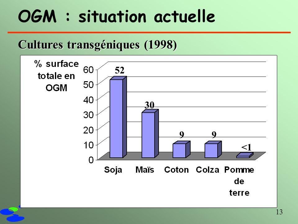 OGM : situation actuelle