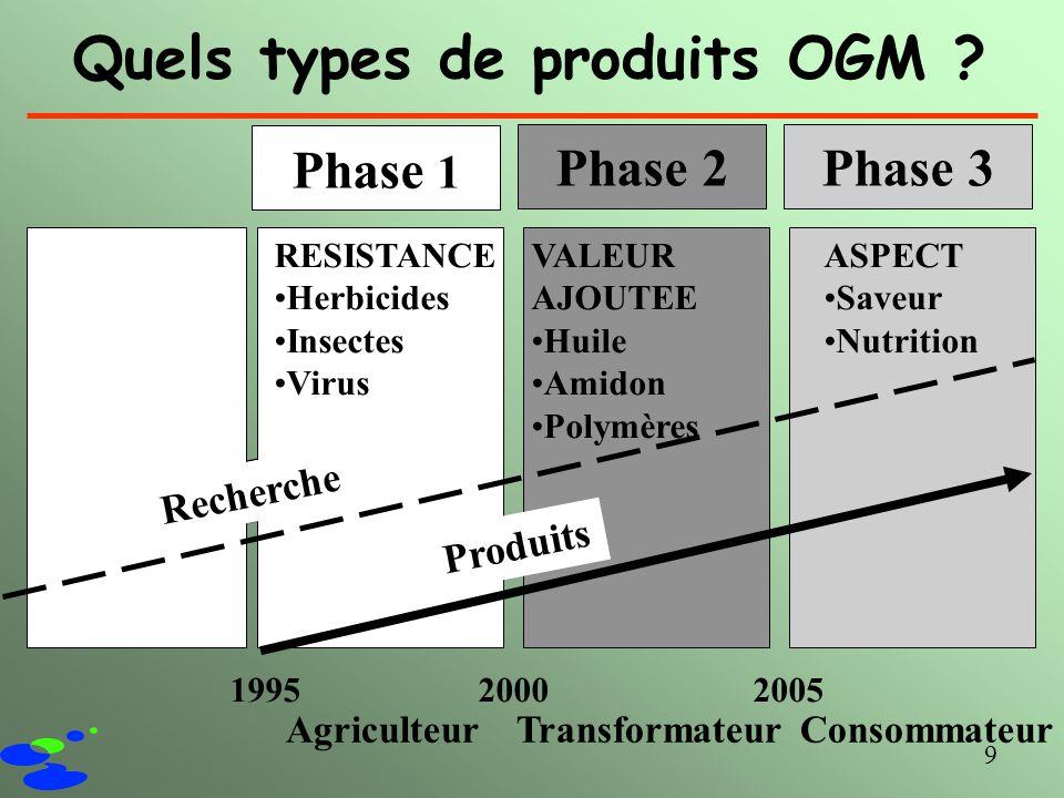 Quels types de produits OGM