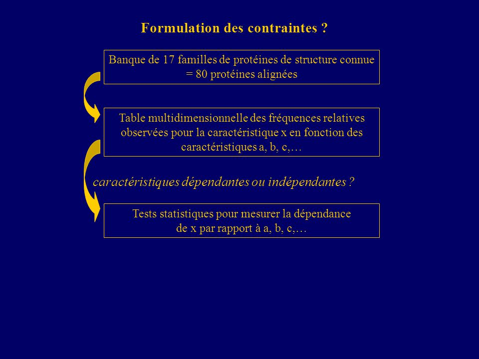 Formulation des contraintes