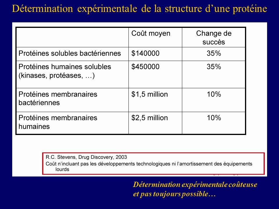 Détermination expérimentale de la structure d'une protéine