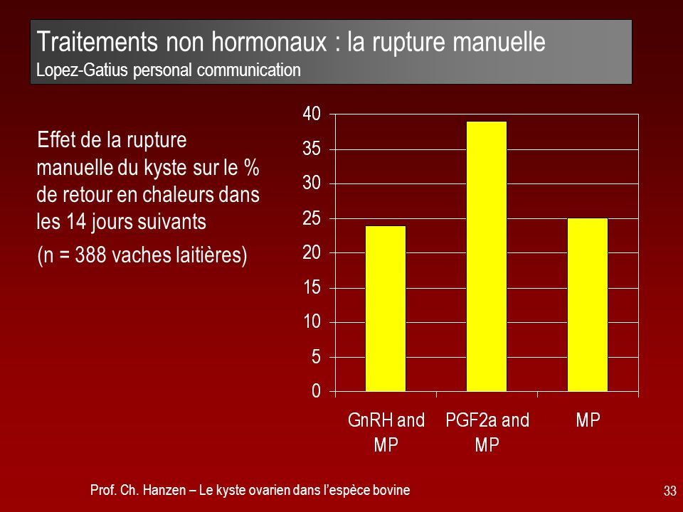 Traitements non hormonaux : la rupture manuelle Lopez-Gatius personal communication