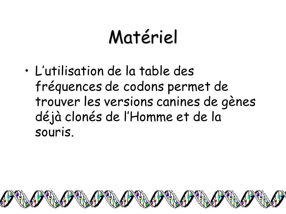 Matériel L'utilisation de la table des fréquences de codons permet de trouver les versions canines de gènes déjà clonés de l'Homme et de la souris.