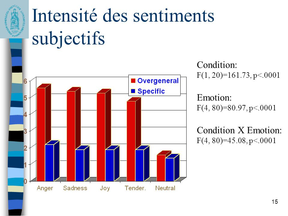 Résultats: Intensité des sentiments subjectifs