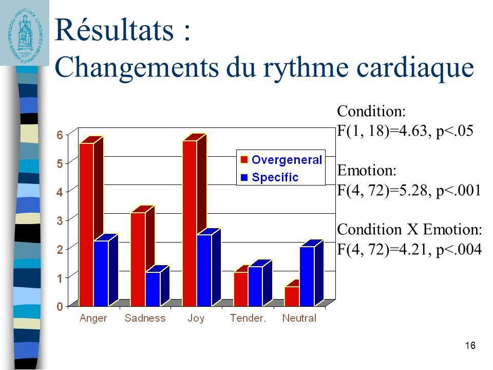 Résultats : Changements du rythme cardiaque